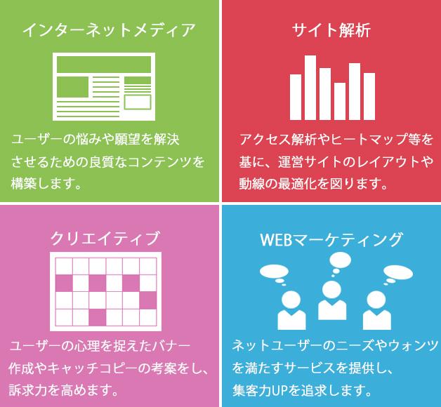 インターネットメディア、サイト解析、クリエイティブ作成、WEBマーケティング