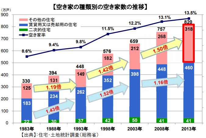 空き家の種類別と空き家数の推移